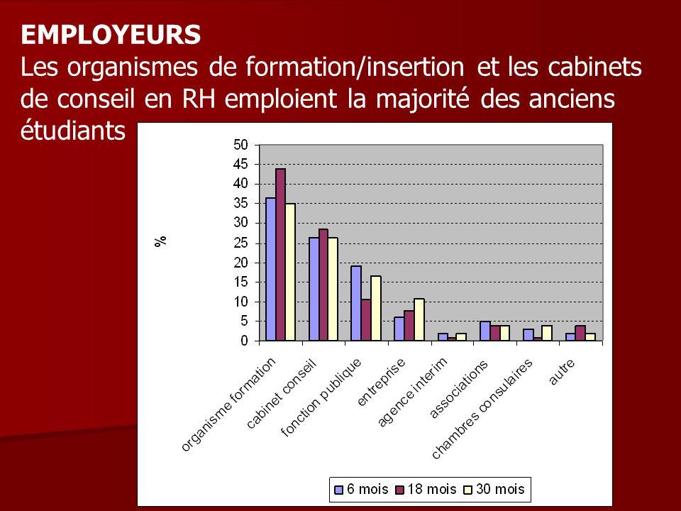 EMPLOYEURS Les organismes de formation/insertion et les cabinets de conseil en RH emploient la majorité des anciens étudiants.
