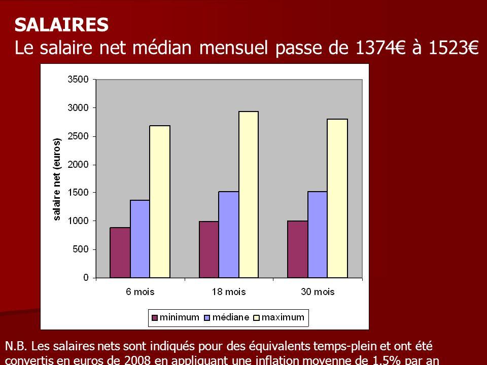 Le salaire net médian mensuel passe de 1374€ à 1523€