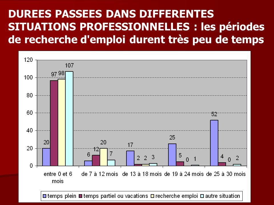 DUREES PASSEES DANS DIFFERENTES SITUATIONS PROFESSIONNELLES : les périodes de recherche d emploi durent très peu de temps