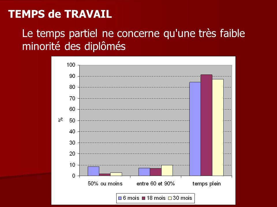 TEMPS de TRAVAIL Le temps partiel ne concerne qu une très faible minorité des diplômés