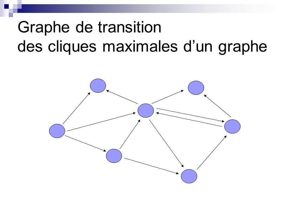 Graphe de transition des cliques maximales d'un graphe