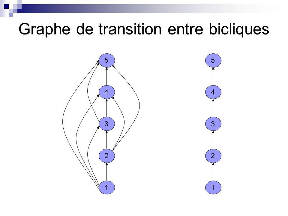 Graphe de transition entre bicliques