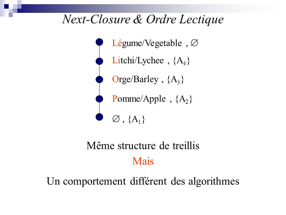 Next-Closure & Ordre Lectique