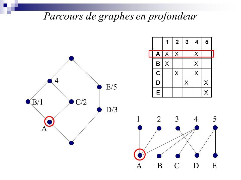 Parcours de graphes en profondeur
