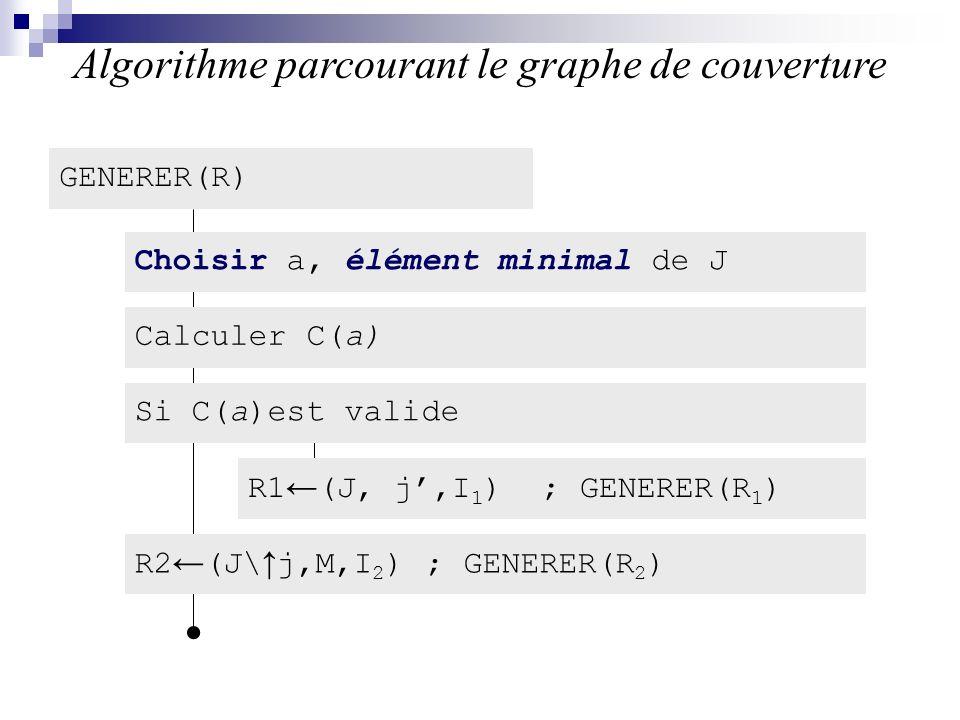 Algorithme parcourant le graphe de couverture