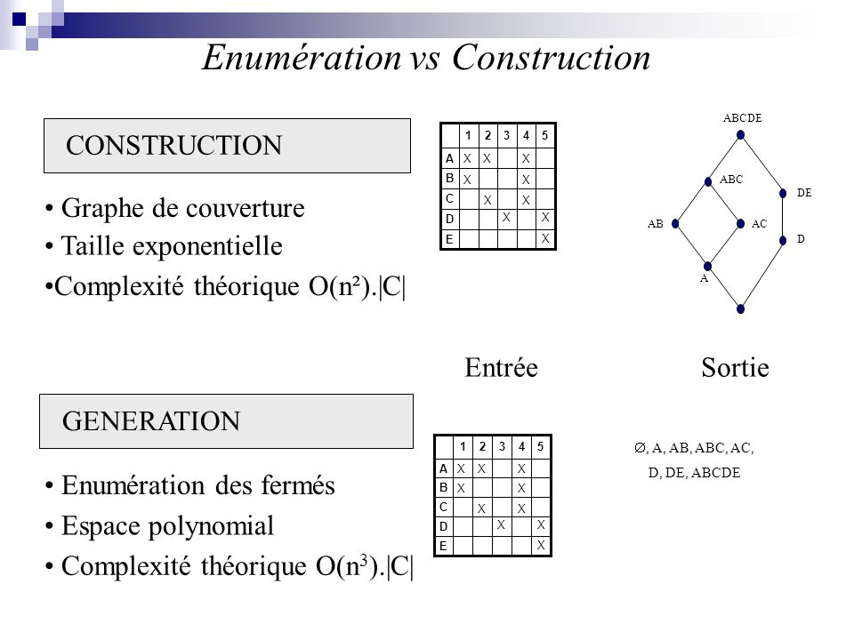 Enumération vs Construction