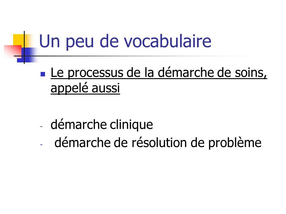 Un peu de vocabulaire Le processus de la démarche de soins, appelé aussi.