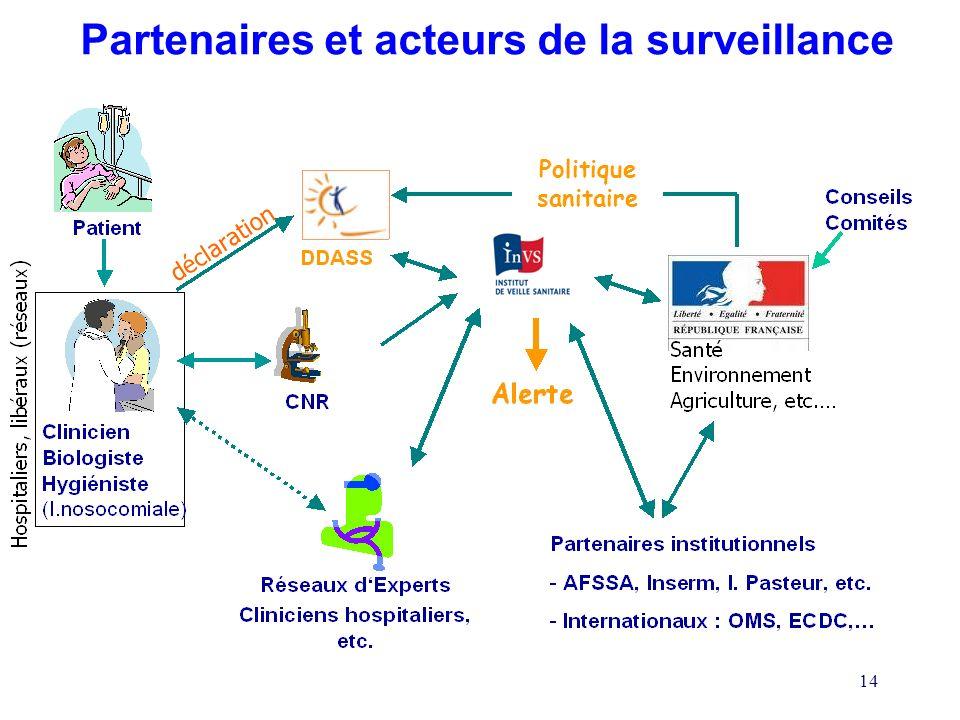 Partenaires et acteurs de la surveillance