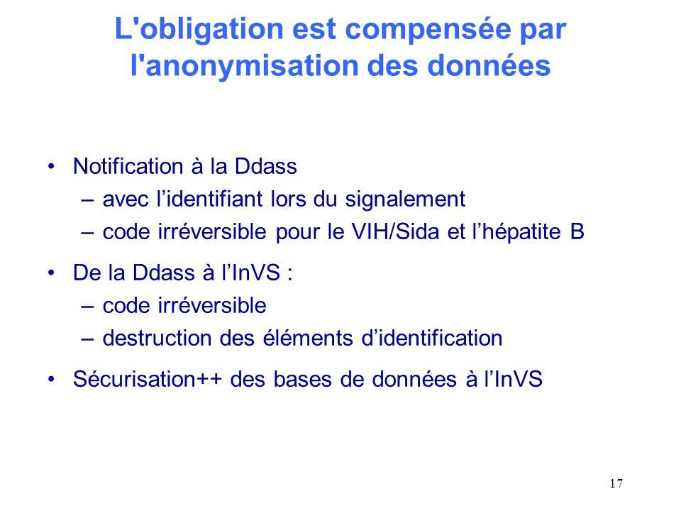 L obligation est compensée par l anonymisation des données