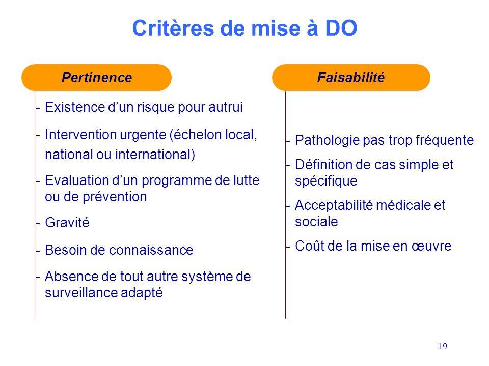 Critères de mise à DO Pertinence Faisabilité