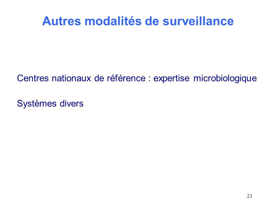 Autres modalités de surveillance