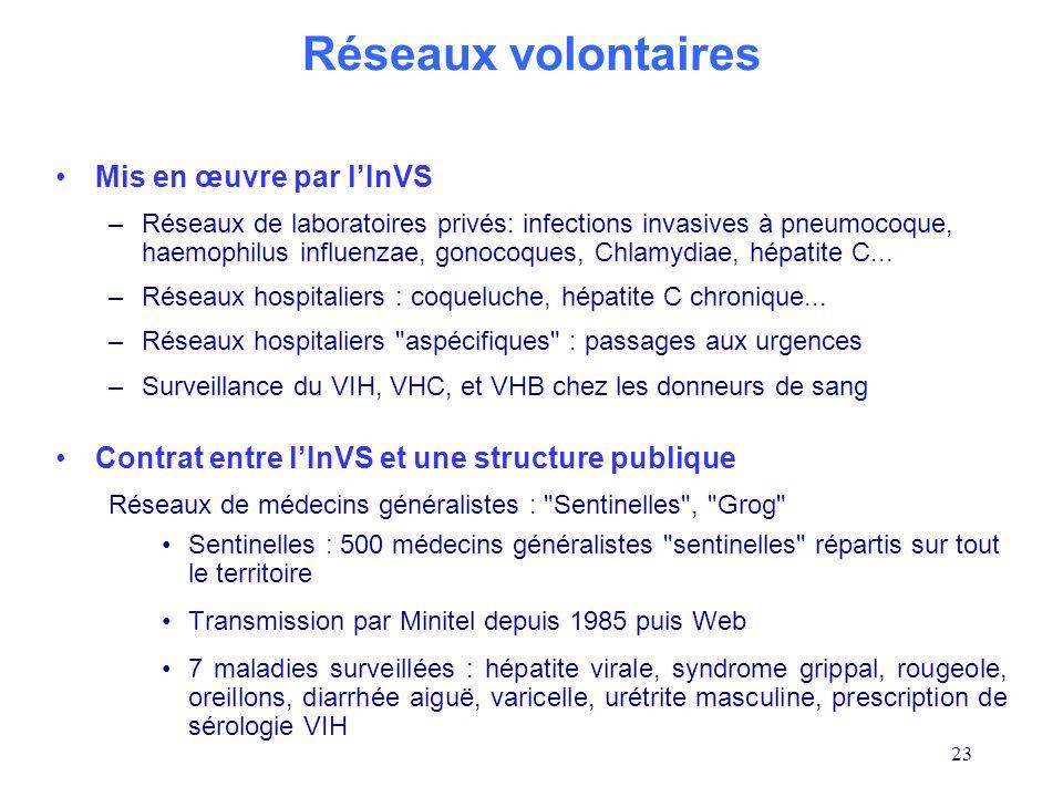 Réseaux volontaires Mis en œuvre par l'InVS