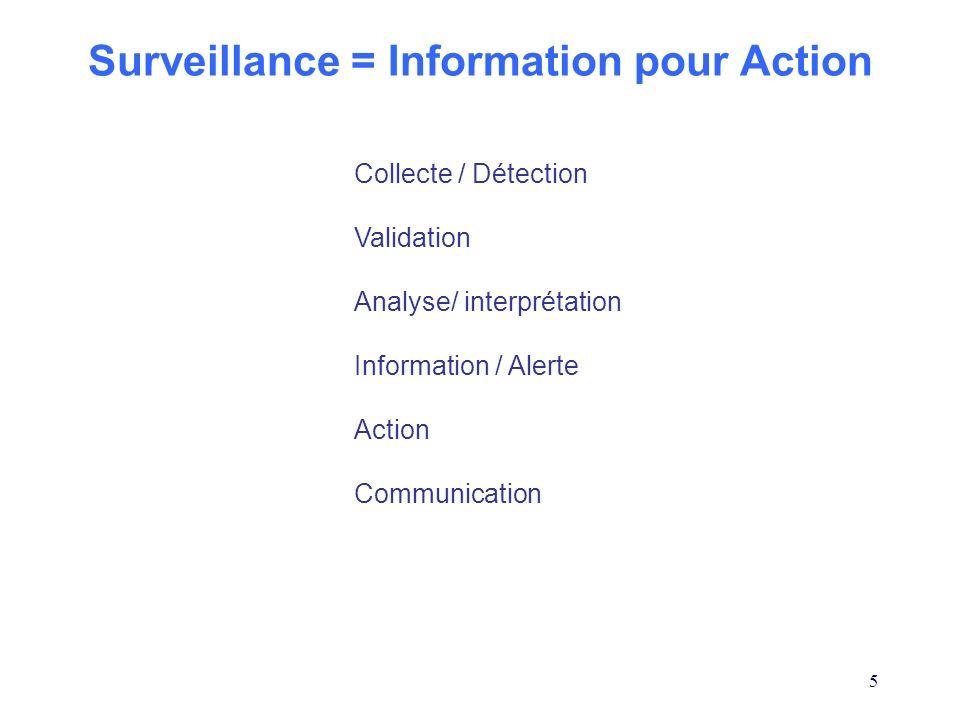 Surveillance = Information pour Action