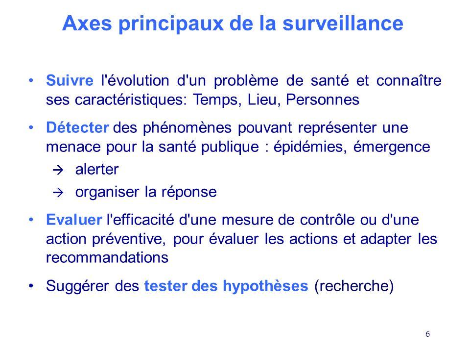 Axes principaux de la surveillance