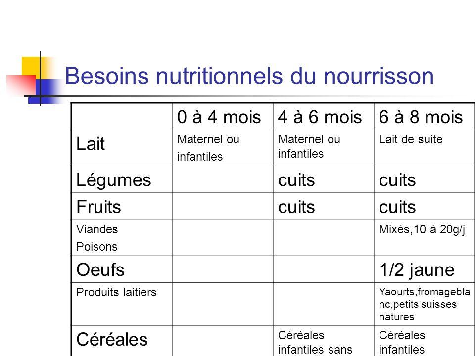 Besoins nutritionnels du nourrisson