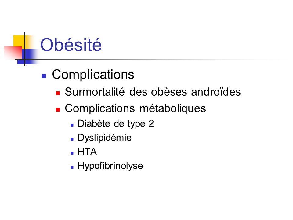 Obésité Complications Surmortalité des obèses androïdes