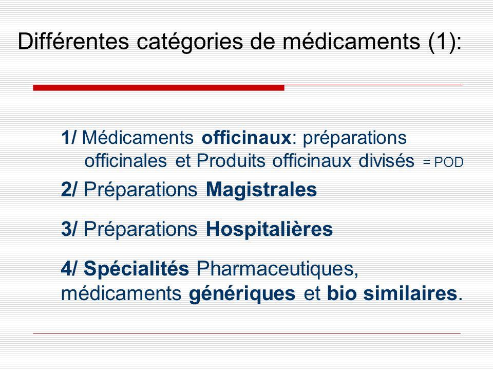 Différentes catégories de médicaments (1):