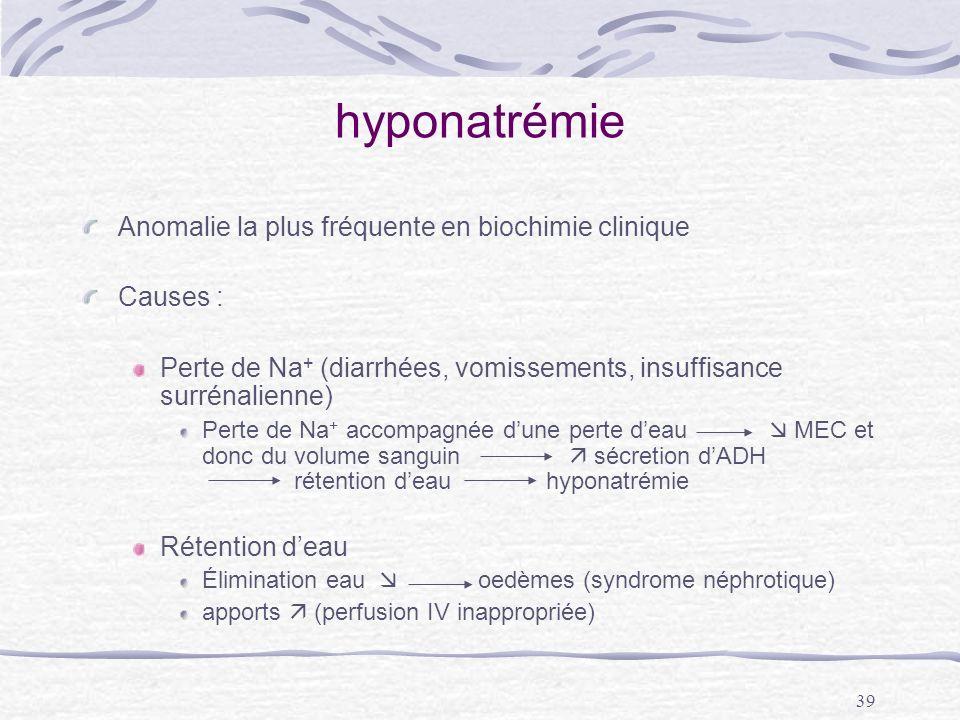 hyponatrémie Anomalie la plus fréquente en biochimie clinique Causes :