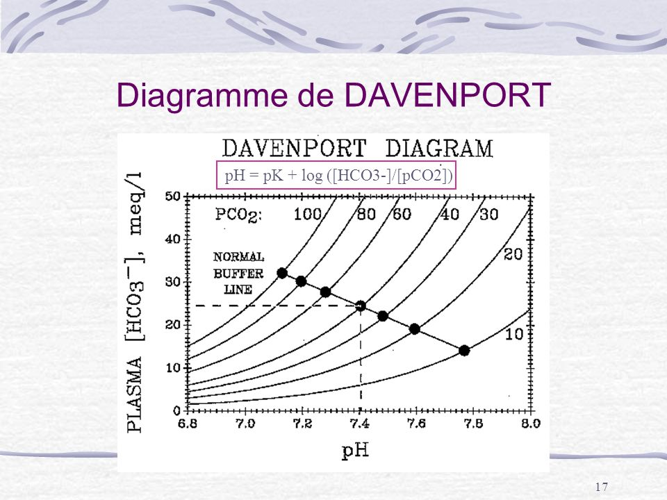 Diagramme de DAVENPORT