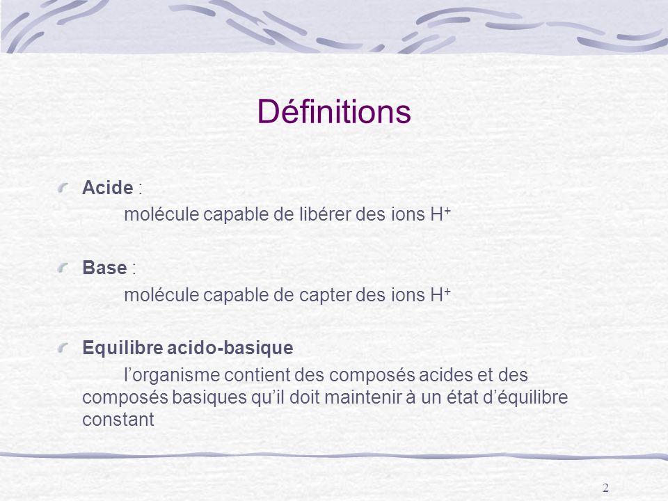 Définitions Acide : molécule capable de libérer des ions H+ Base :