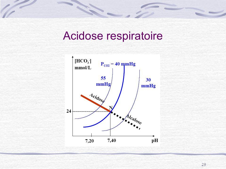 Acidose respiratoire