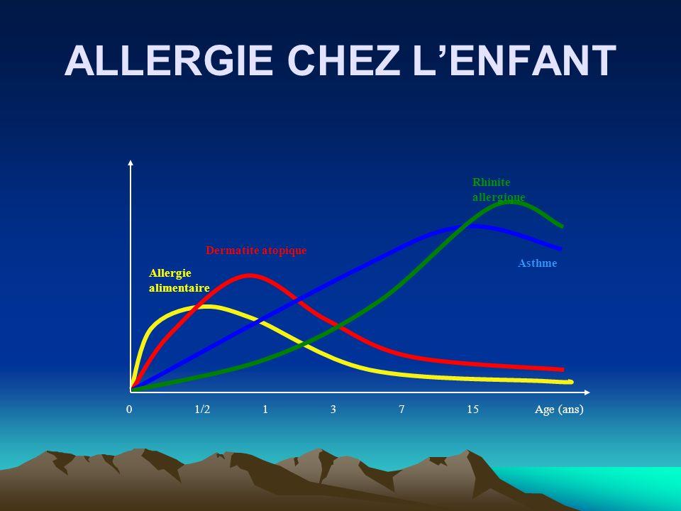 ALLERGIE CHEZ L'ENFANT