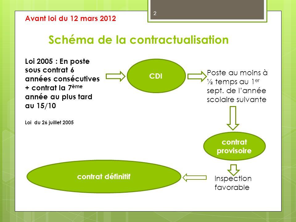 Schéma de la contractualisation