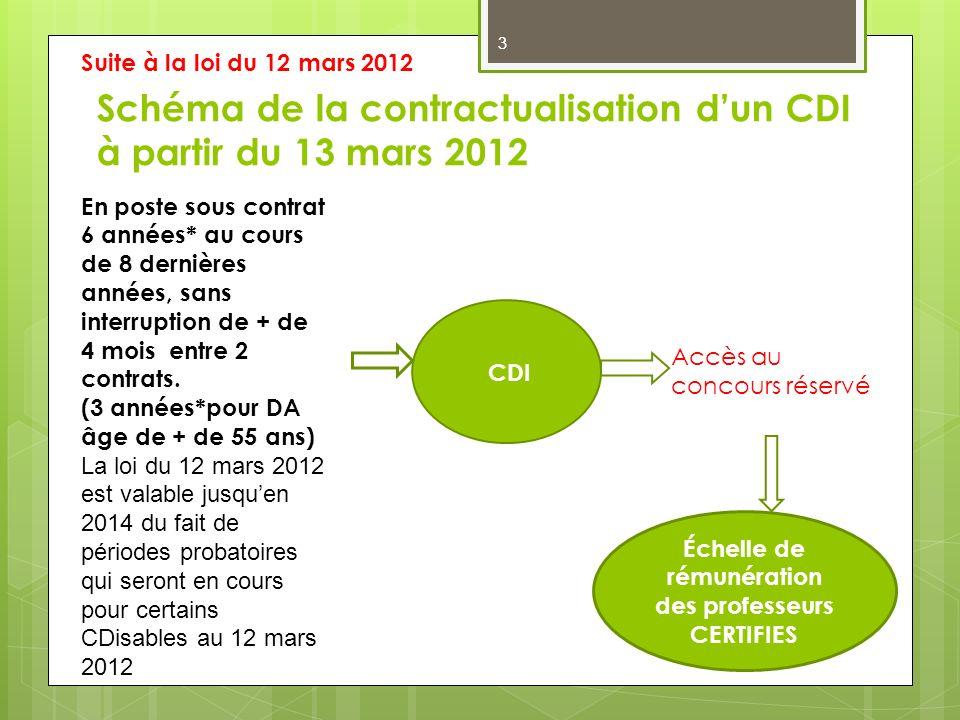 Schéma de la contractualisation d'un CDI à partir du 13 mars 2012