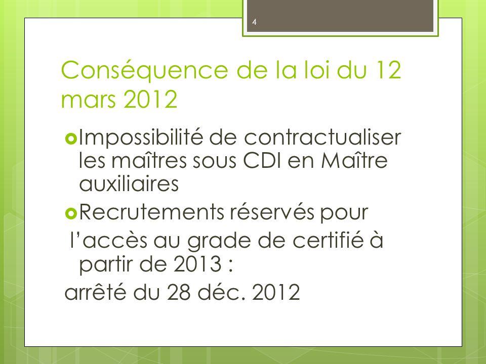 Conséquence de la loi du 12 mars 2012