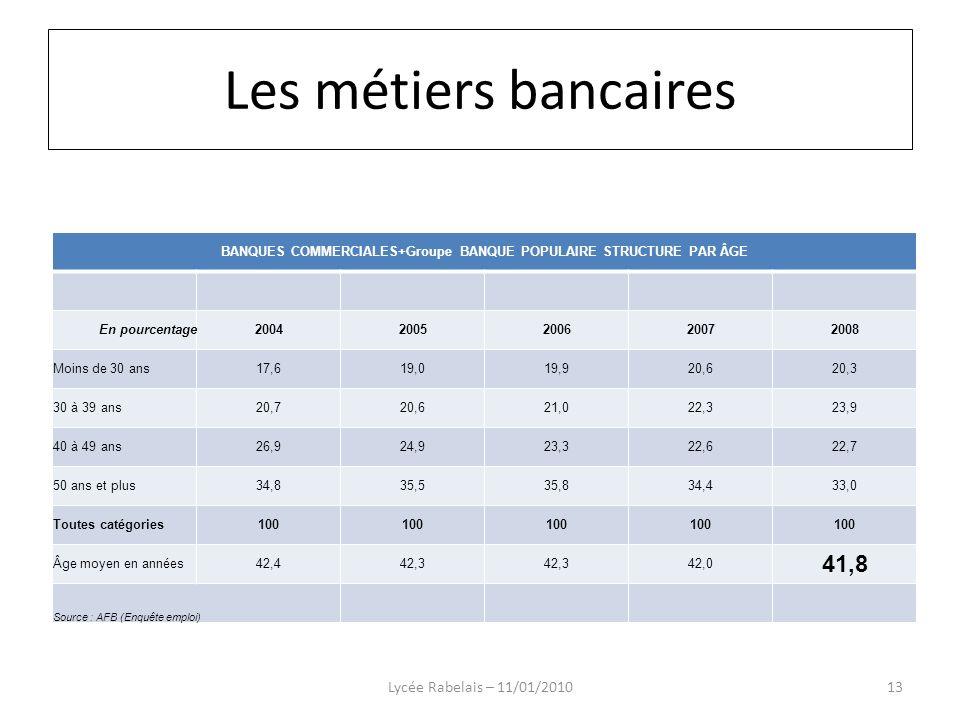 BANQUES COMMERCIALES+Groupe BANQUE POPULAIRE STRUCTURE PAR ÂGE