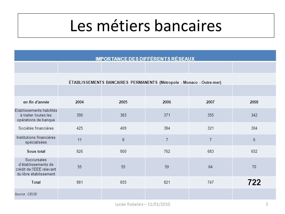 Les métiers bancaires 722 Les métiers bancaires