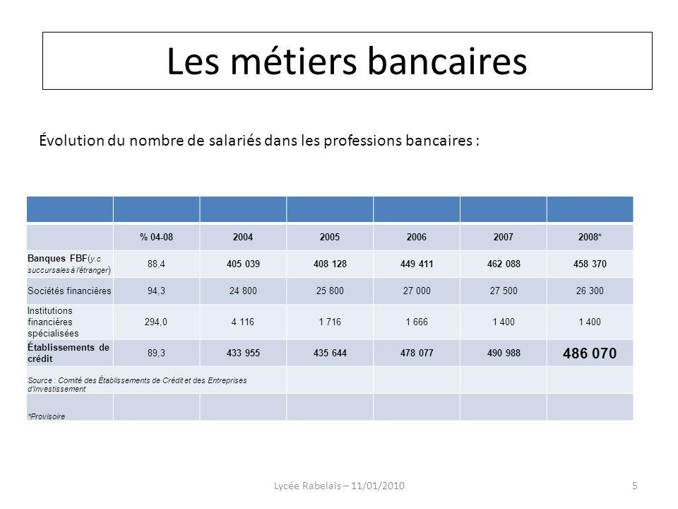 Les métiers bancaires Les métiers bancaires. Évolution du nombre de salariés dans les professions bancaires :