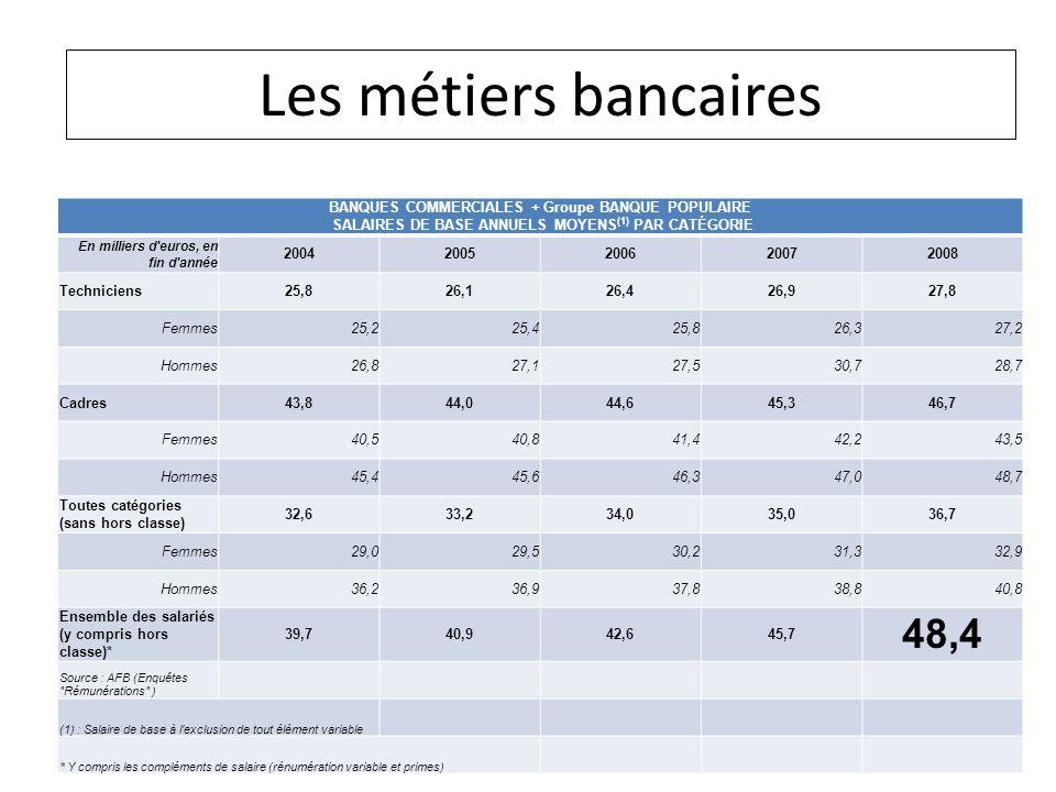 Les métiers bancaires 48,4 Les métiers bancaires