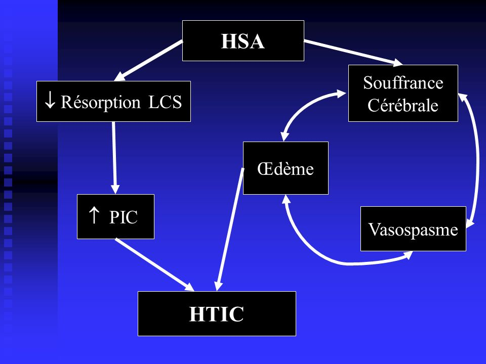 HSA Souffrance Cérébrale  Résorption LCS Œdème  PIC Vasospasme HTIC