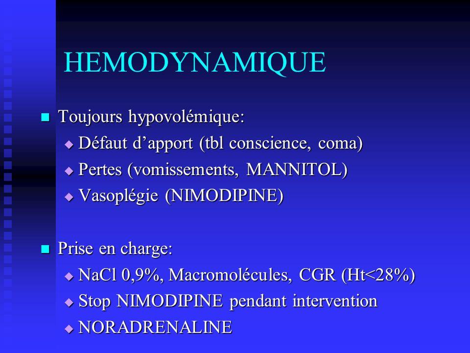 HEMODYNAMIQUE Toujours hypovolémique: