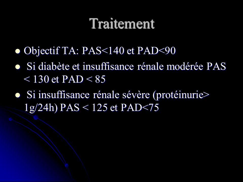 Traitement Objectif TA: PAS<140 et PAD<90