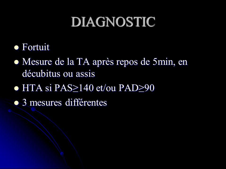DIAGNOSTIC Fortuit. Mesure de la TA après repos de 5min, en décubitus ou assis. HTA si PAS≥140 et/ou PAD≥90.