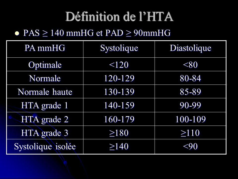 Définition de l'HTA PAS ≥ 140 mmHG et PAD ≥ 90mmHG PA mmHG Systolique