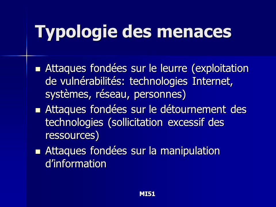 Typologie des menaces Attaques fondées sur le leurre (exploitation de vulnérabilités: technologies Internet, systèmes, réseau, personnes)