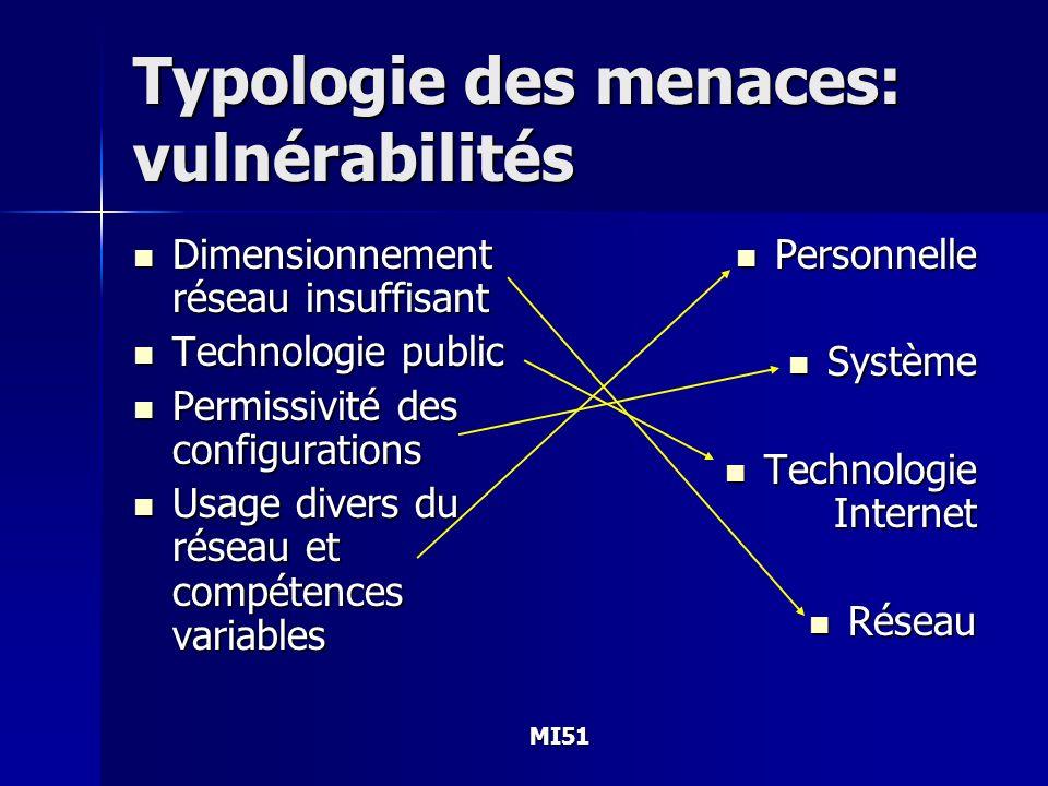 Typologie des menaces: vulnérabilités