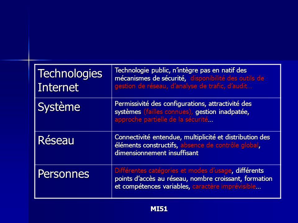 Technologies Internet Système Réseau Personnes