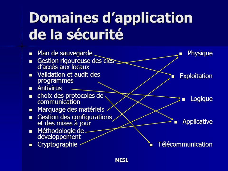 Domaines d'application de la sécurité