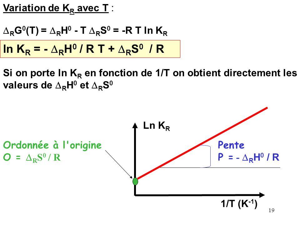 ln KR = - DRH0 / R T + DRS0 / R Variation de KR avec T :