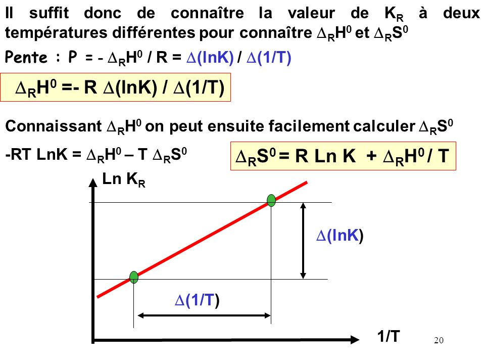 DRH0 =- R D(lnK) / D(1/T) DRS0 = R Ln K + DRH0 / T