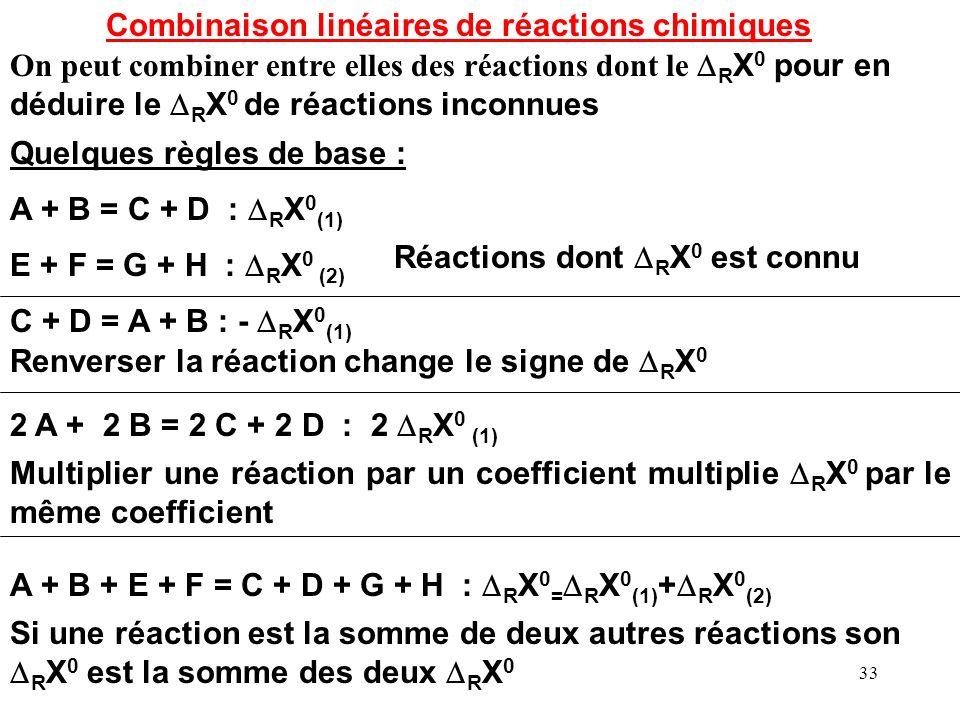 Combinaison linéaires de réactions chimiques