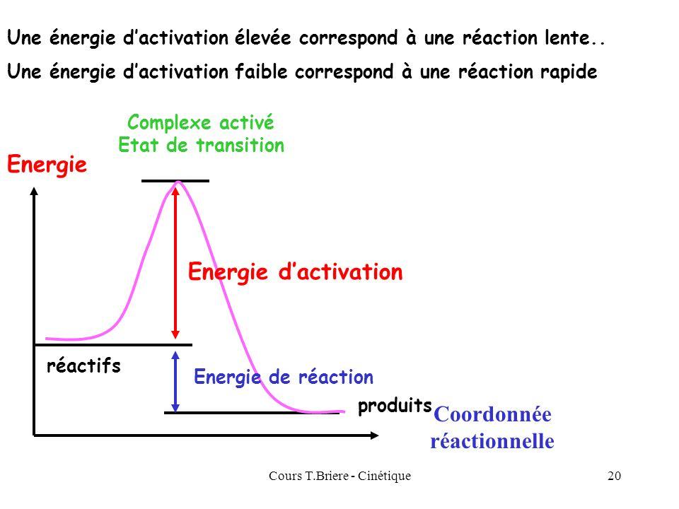 Complexe activé Etat de transition Coordonnée réactionnelle