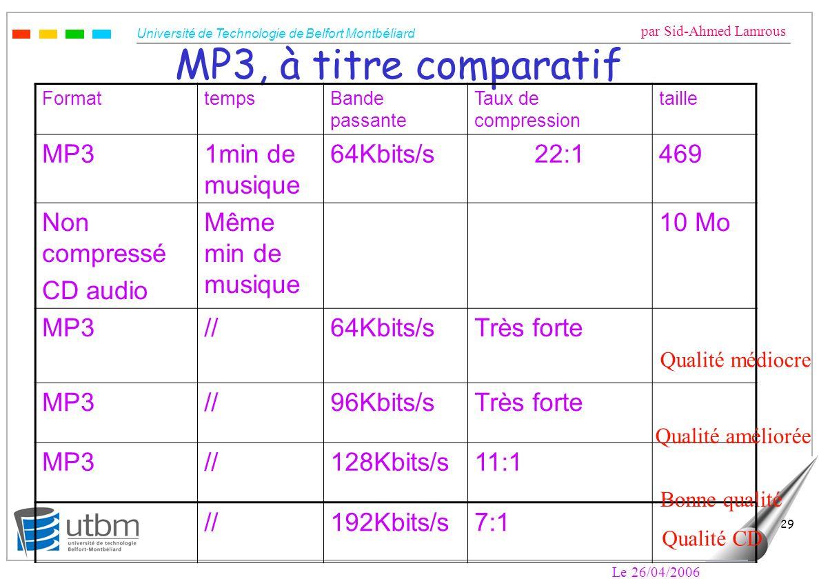 MP3, à titre comparatif MP3 1min de musique 64Kbits/s 22:1 469
