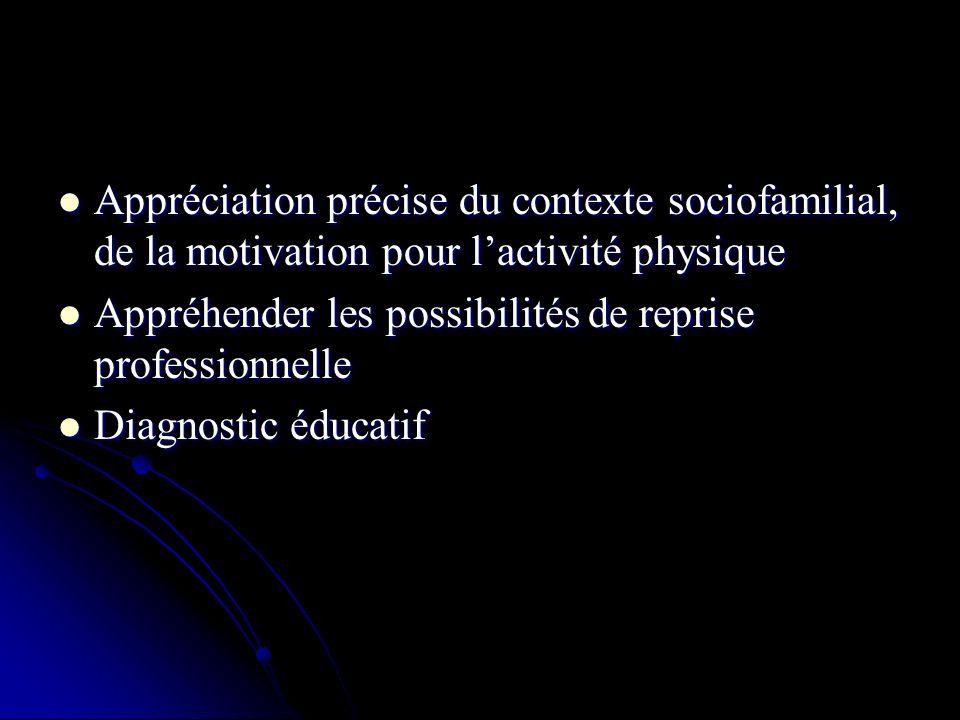 Appréciation précise du contexte sociofamilial, de la motivation pour l'activité physique