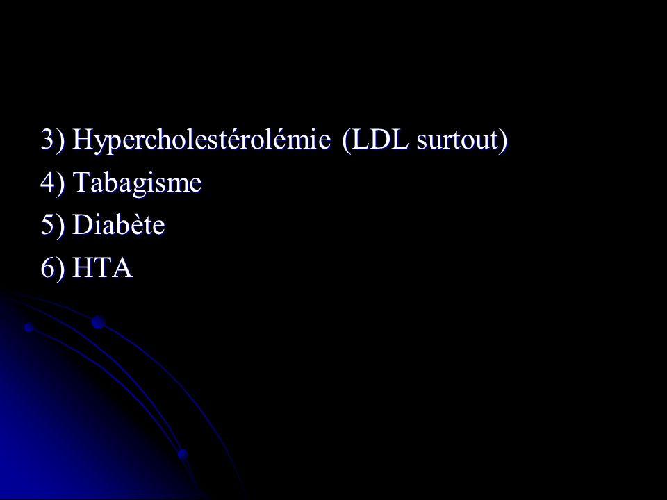 3) Hypercholestérolémie (LDL surtout)
