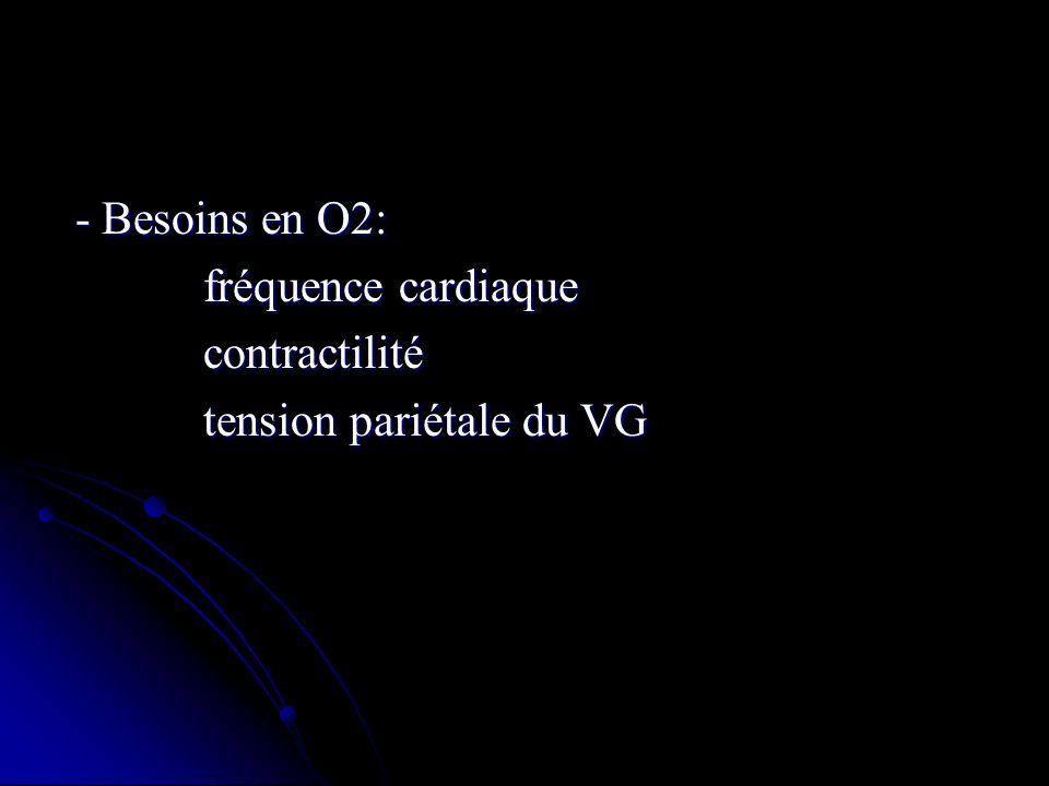 - Besoins en O2: fréquence cardiaque contractilité tension pariétale du VG